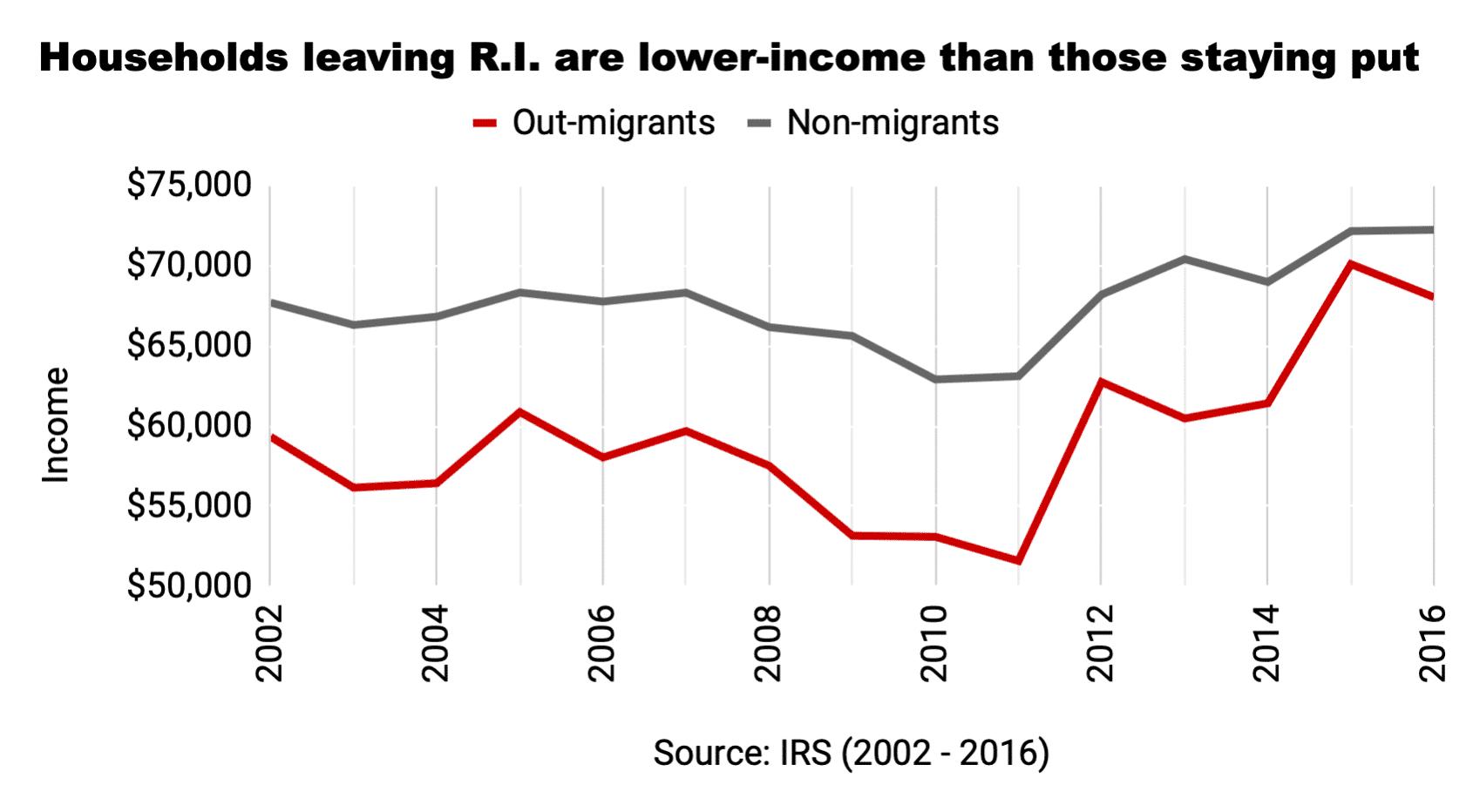Photo for Andy Boardman: No, the rich aren't fleeing Rhode Island