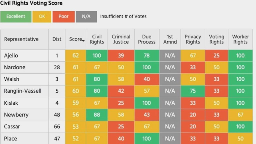 House voting record on civil liberties negatively impacted by leadership