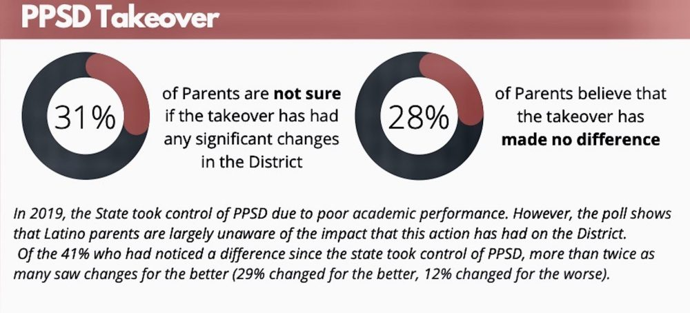 Latino Policy Institute releases poll of Providence Latino parents regarding COVID-19 impacts on local education