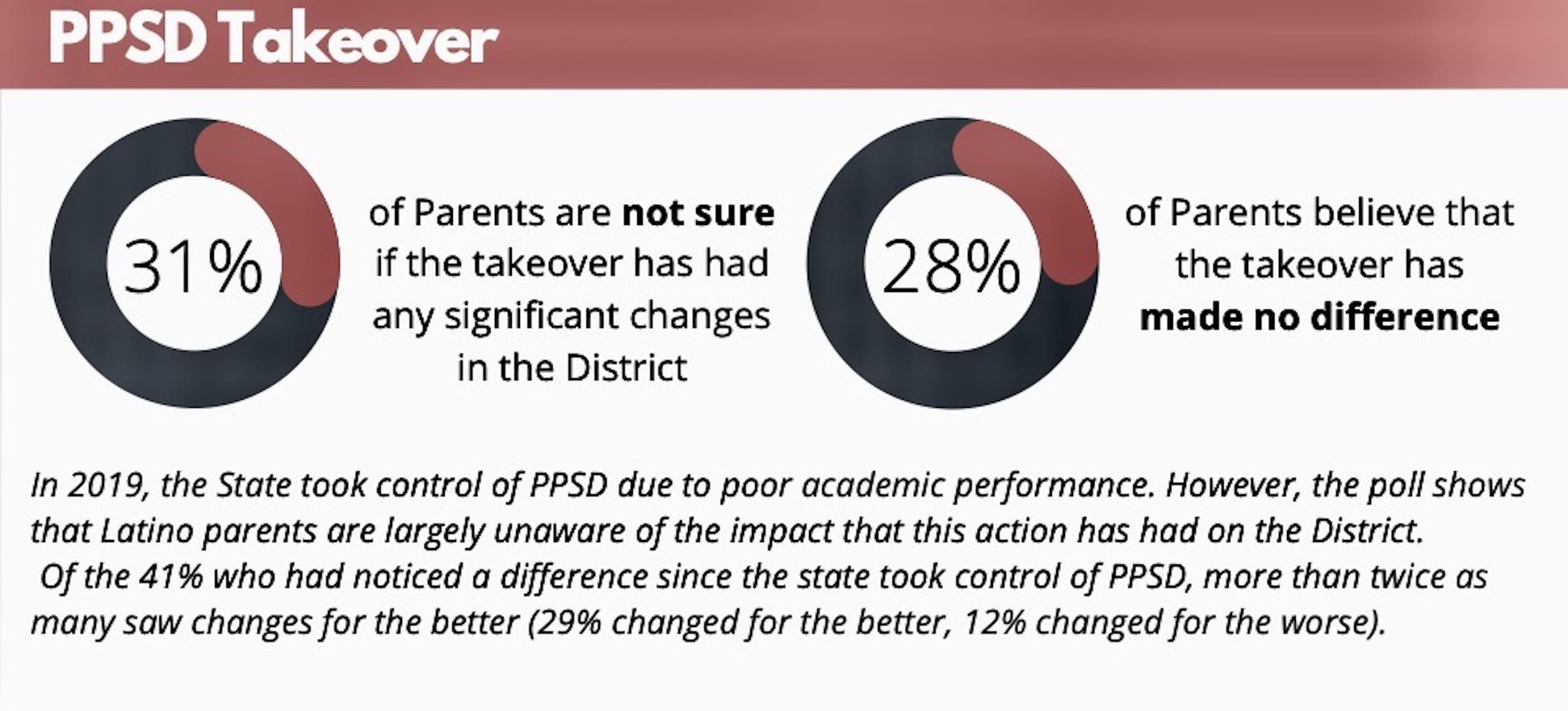 Photo for Latino Policy Institute releases poll of Providence Latino parents regarding COVID-19 impacts on local education